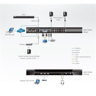 ALTUSEN KVM Switch IP 16port KN2116VA