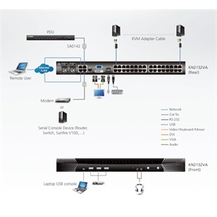 ALTUSEN KVM Switch IP 32port KN2132VA
