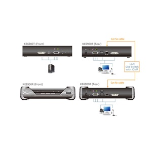 ATEN DVI KVM Over IP Receiver KE6900R